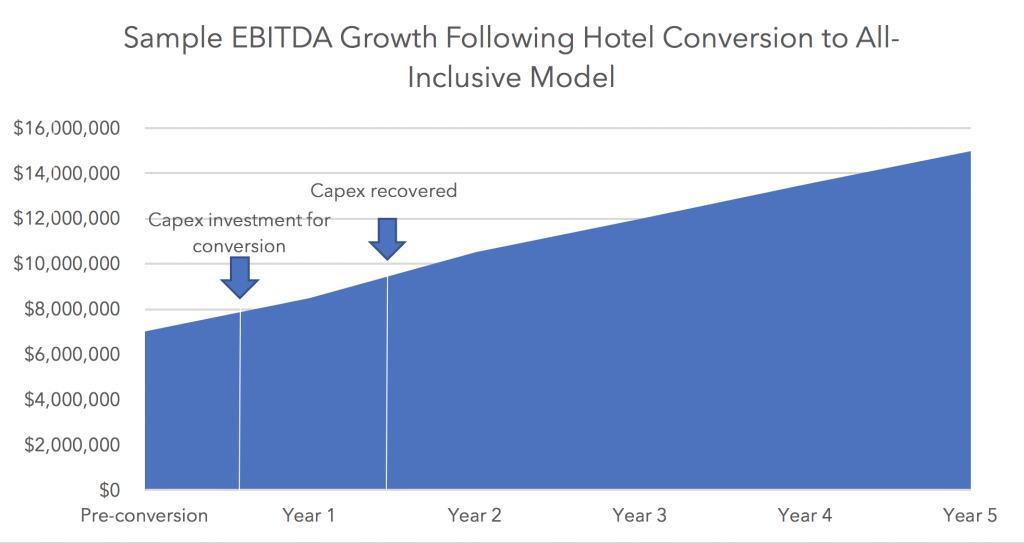 Sample EBITDA Growth Following Hotel Conversion to All-Inclusive Model